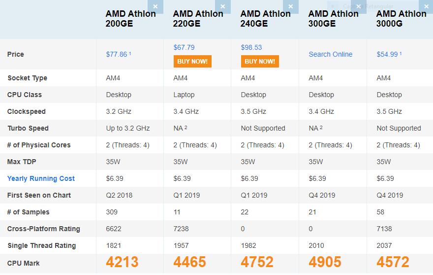 Linha AMD Atlhon