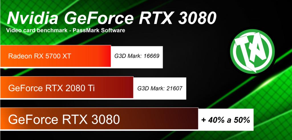 Gráfico RTX3080