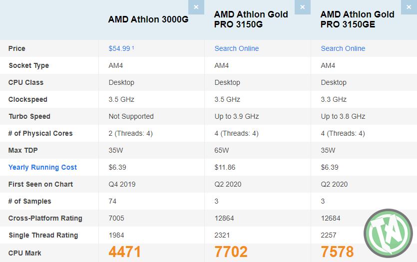 Nova linha Athlon com gráficos é mais poderosa