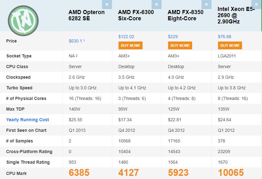 comparativo processadores 2012 2013