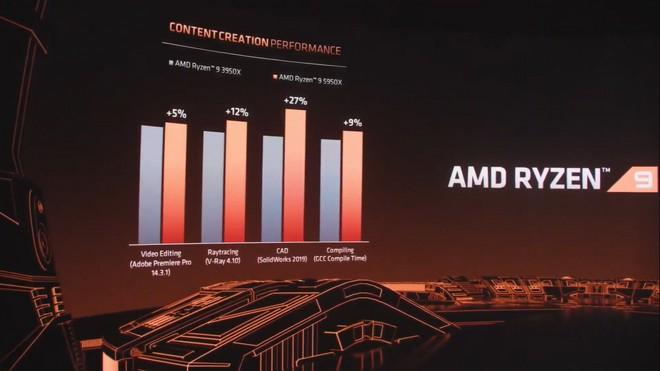 AMD Ryzen 9 5950X vs AMD Ryzen 9 3950X Conteúdo