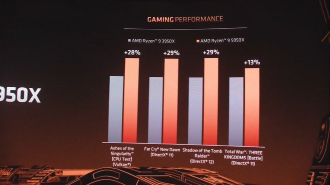 AMD Ryzen 9 5950X vs AMD Ryzen 9 3950X Jogos