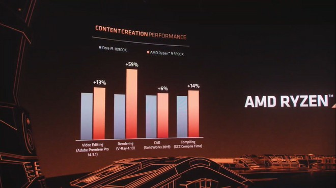 AMD Ryzen 9 5950X vs Intel Core i9-10900K Conteúdo