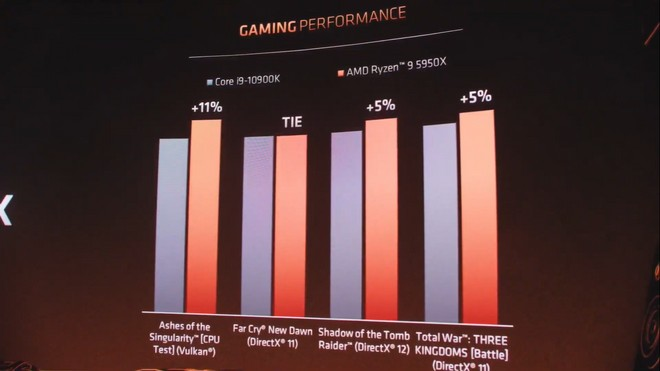 AMD Ryzen 9 5950X vs Intel Core i9-10900K Jogos