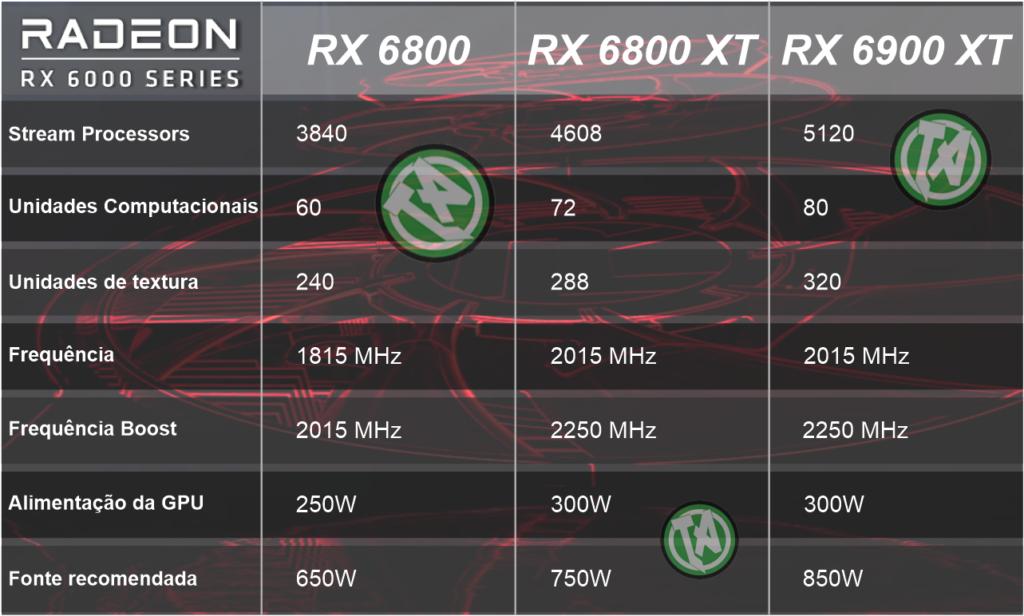 Detalhes das novas GPUs