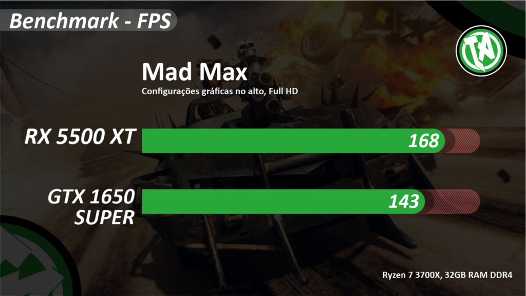Mad Max RX vs GTX