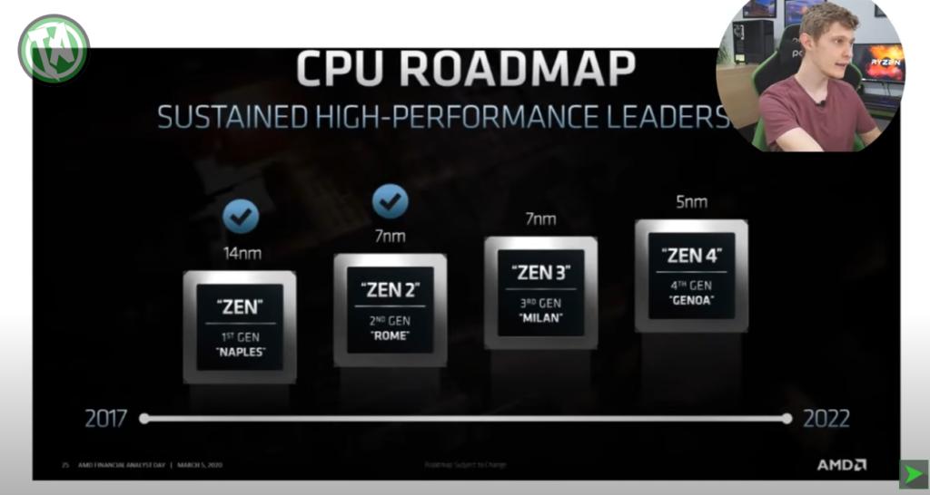 O caminho Zen da AMD