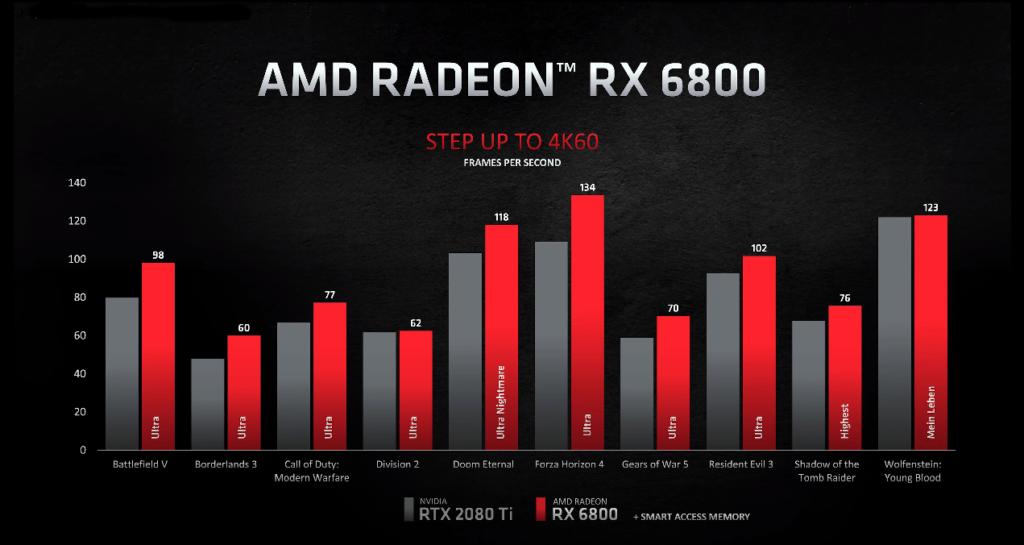 RX 6800 em jogos