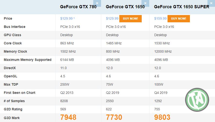Comparação da GTX 780 vs GTX 1650 e 1650 SUPER