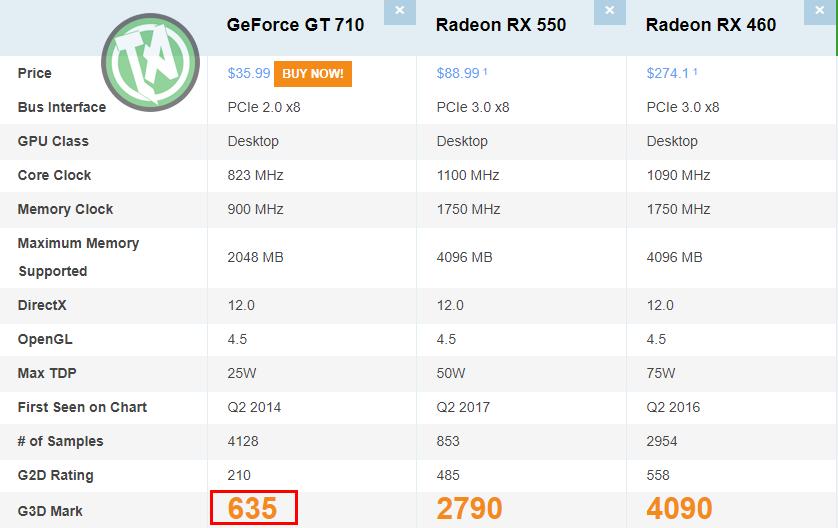 Comparativo RX 550 e RX 460 com a placa para dar vídeo GT 710
