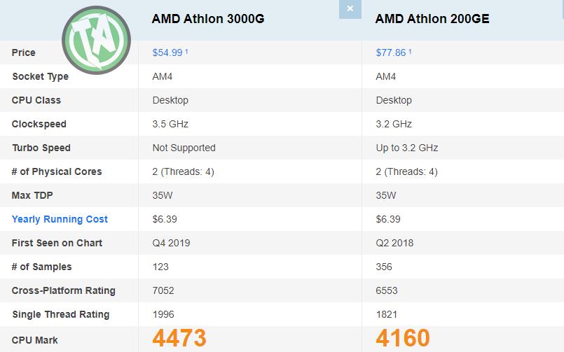 Comparativo entre os processadores Athlon