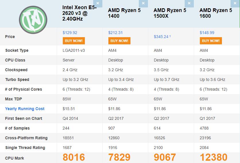 Xeon E5-2620 v3 comparado a Ryzen de primeira geração