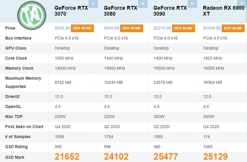 RTX vs RX