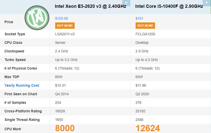 Xeon v3 vs. i5 de 10ª geração