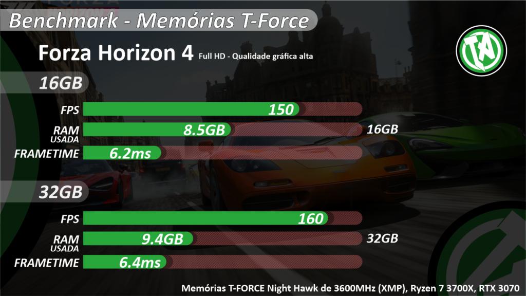Benchmark Forza