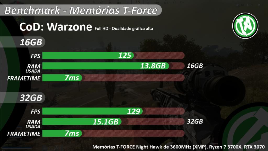 Resultado no Warzone